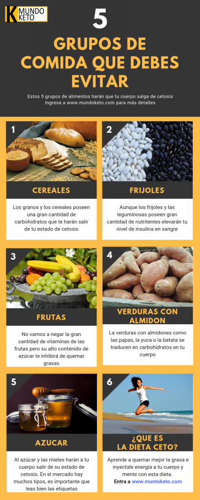 Cantidad de carbohidratos permitidos en dieta cetogenica